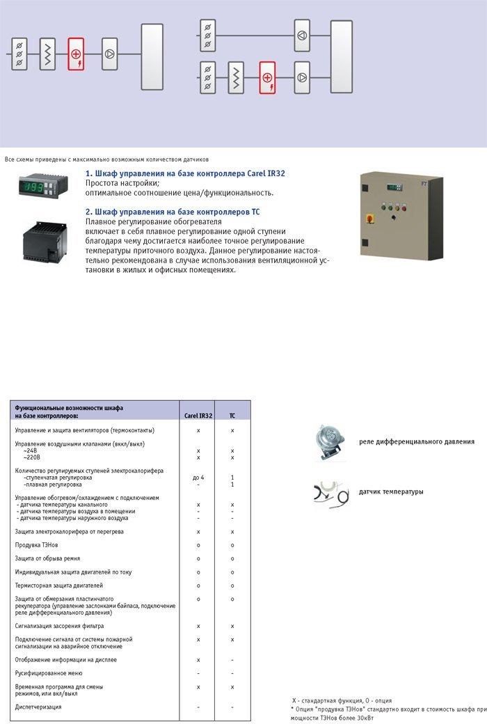 Схема и печатная плата усилителя 7294