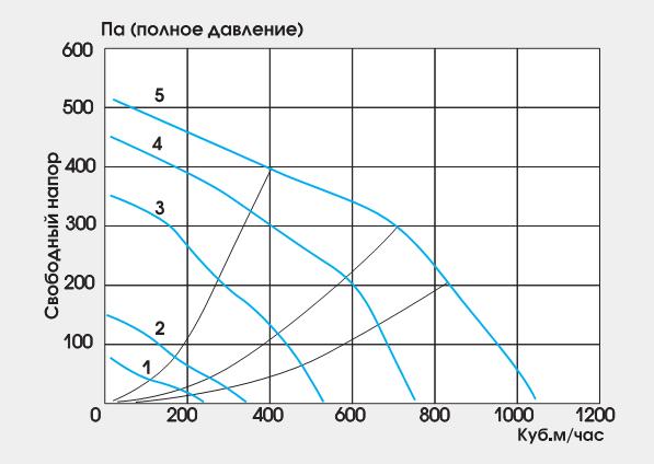 График зависимости используемых вентиляторов Климат 035В
