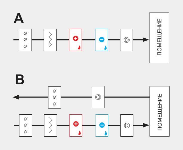 Типовые схемы установок к