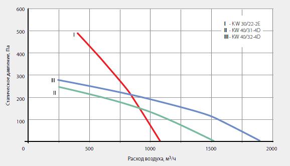 Аэродинамические характеристики крышного вентилятора KW 40/32-4D