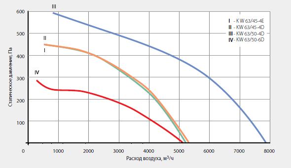 Аэродинамические характеристики крышного вентилятора KW 63/45-4E
