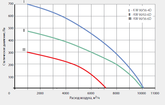Аэродинамические характеристики крышного вентилятора KW 90/63-6D