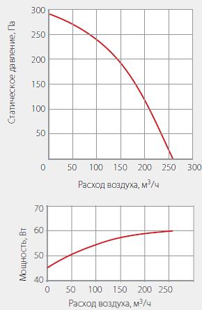 Подбор вентиляторов WNK 100/1