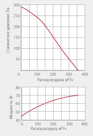 Подбор вентиляторов WNK 125/1