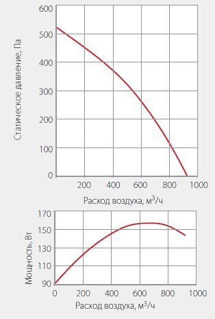 Подбор вентиляторов WNK 200/1