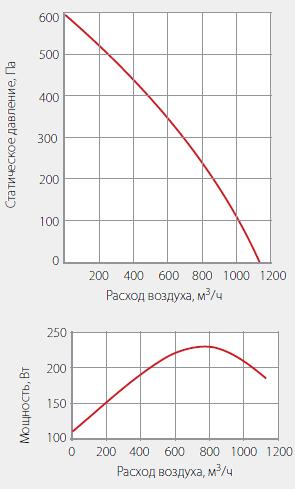 Подбор вентиляторов WNK 250/1