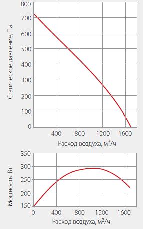 Подбор вентиляторов WNK 315/1