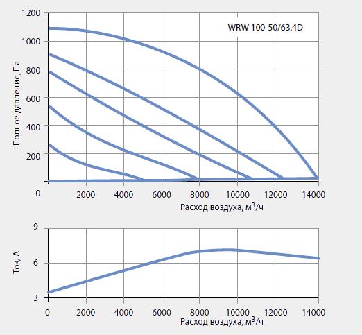 ������ ��������� ������������ WRW 100-50/63-4D