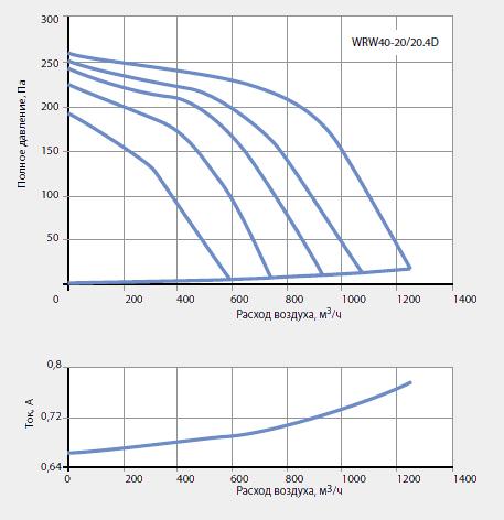 подбор канальных вентиляторов WRW 40-20/20-4D
