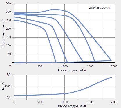 Подбор канальных вентиляторов WRW 50-25/22-4D