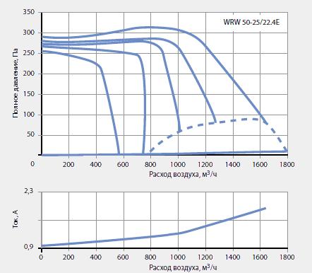 Подбор канальных вентиляторов WRW 50-25/22-4E