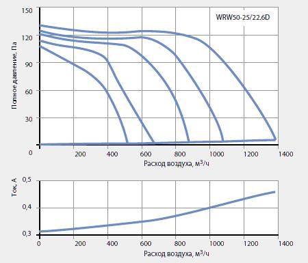 Подбор канальных вентиляторов WRW 50-25/22-6D