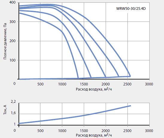 ������ ��������� ������������ WRW 50-30/25-4D
