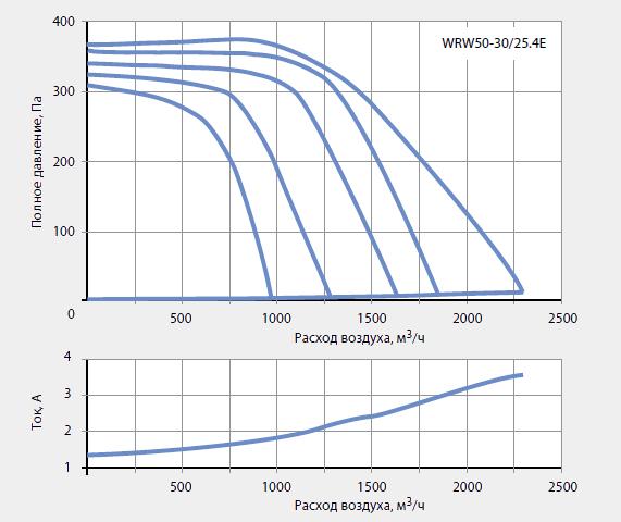 Подбор канальных вентиляторов WRW 50-30/25-4E