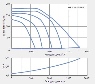 Подбор канальных вентиляторов WRW 50-30/25-6D