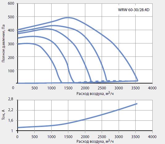 Подбор канальных вентиляторов WRW 60-30/28-4D