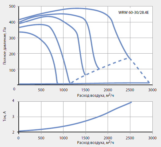 Подбор канальных вентиляторов WRW 60-30/28-4E