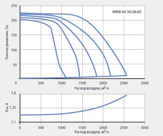 Подбор канальных вентиляторов WRW 60-30/28-6D