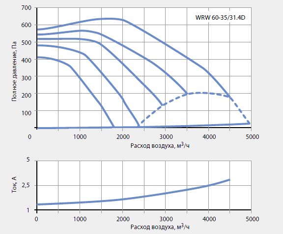 Подбор канальных вентиляторов WRW 60-35/31-4D