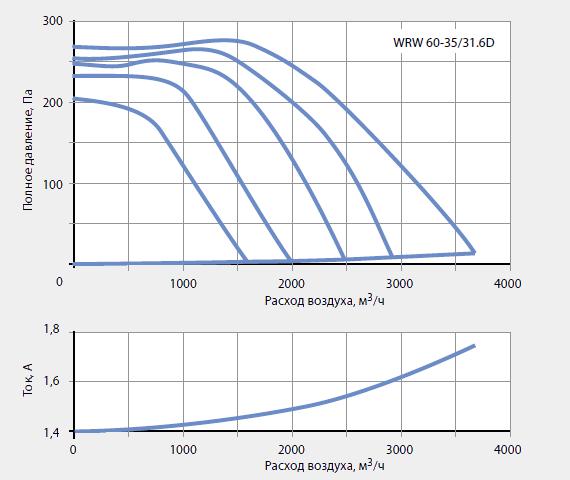 Подбор канальных вентиляторов WRW 60-35/31-6D