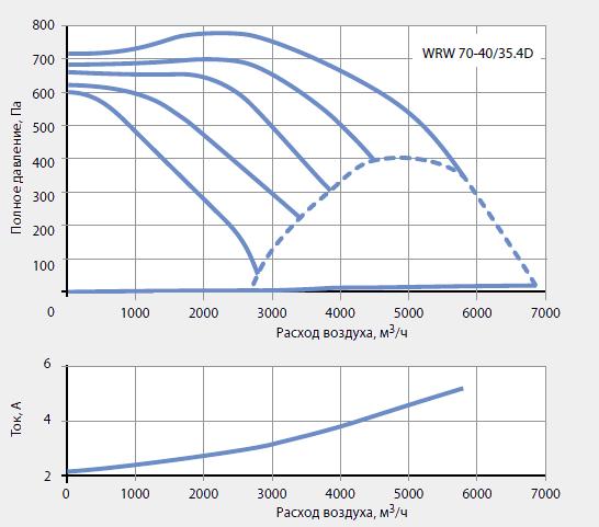 Подбор канальных вентиляторов WRW 70-40/35-4D