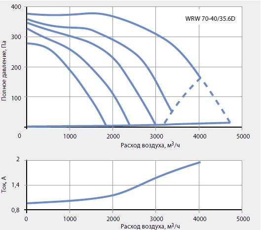 Подбор канальных вентиляторов WRW 70-40/35-6D