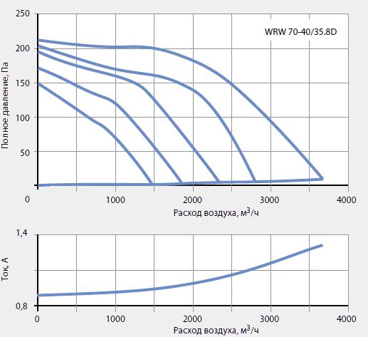 Подбор канальных вентиляторов WRW 70-40/35-8D