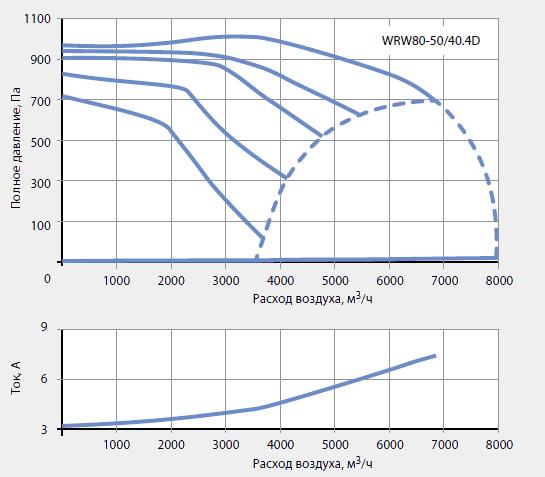 Подбор канальных вентиляторов WRW 80-50/40-4D