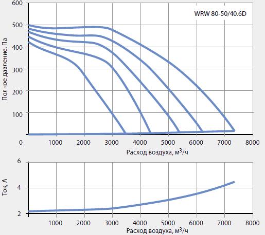 Подбор канальных вентиляторов WRW 80-50/40-6D