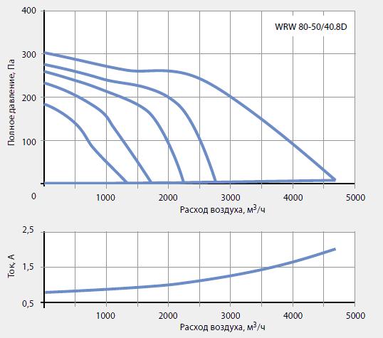 Подбор канальных вентиляторов WRW 80-50/40-8D
