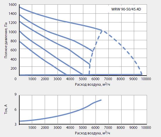Подбор канальных вентиляторов WRW 90-50/45-4D