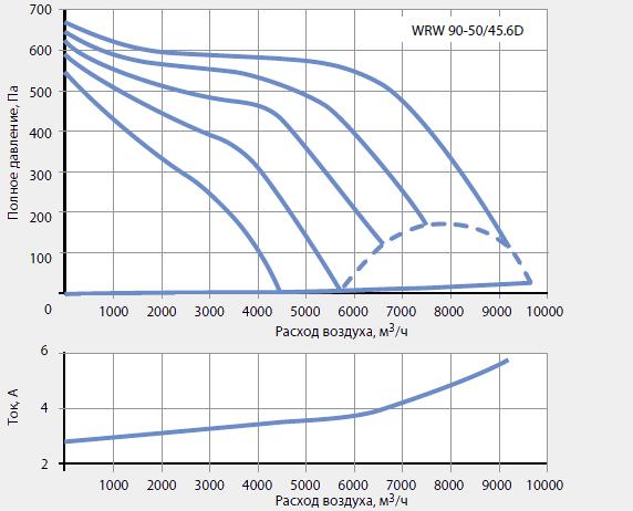 Подбор канальных вентиляторов WRW 90-50/45-6D