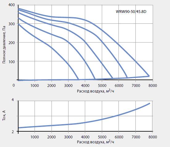 Подбор канальных вентиляторов WRW 90-50/45-8D